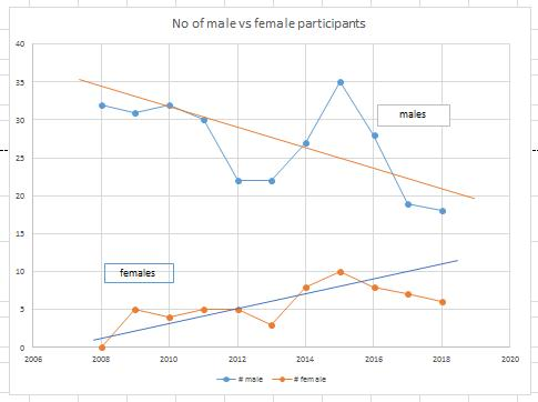 Male vs Female Participants